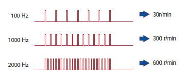 转速与脉冲频率成比例关系