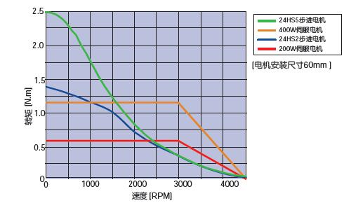 相同尺寸下的伺服电机与步进电机的速度力矩特性比较
