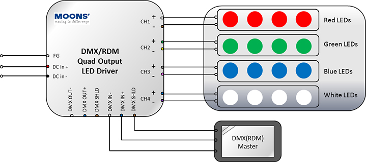Wiring diagram (DMX Color Tuning)
