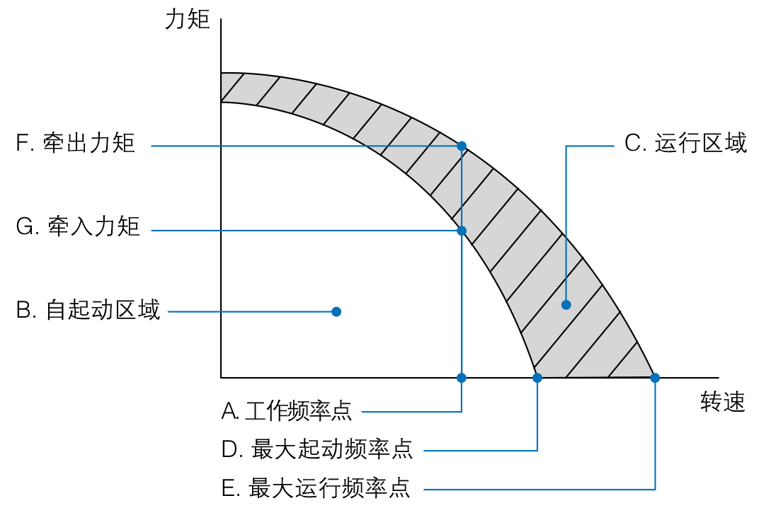 速度-力矩曲线
