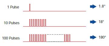 转动距离与脉冲数成比例关系