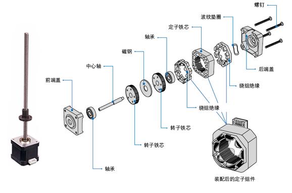 外部驱动式直线步进电机的基本结构和工作原理