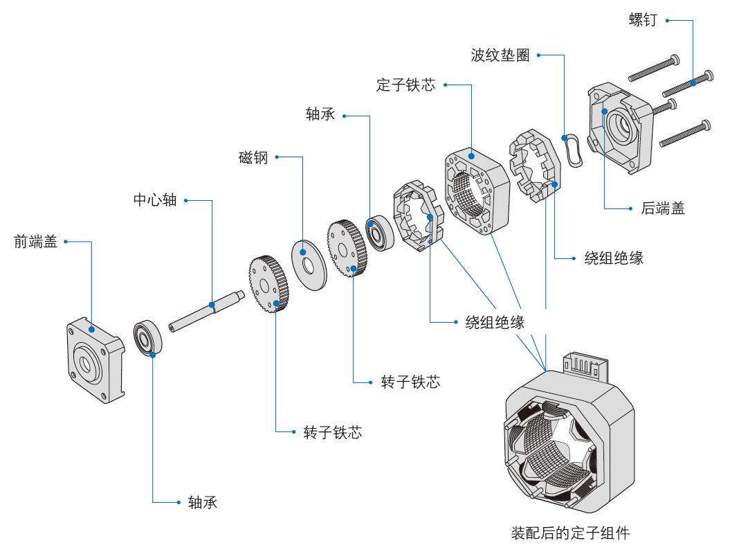步進電機結構圖