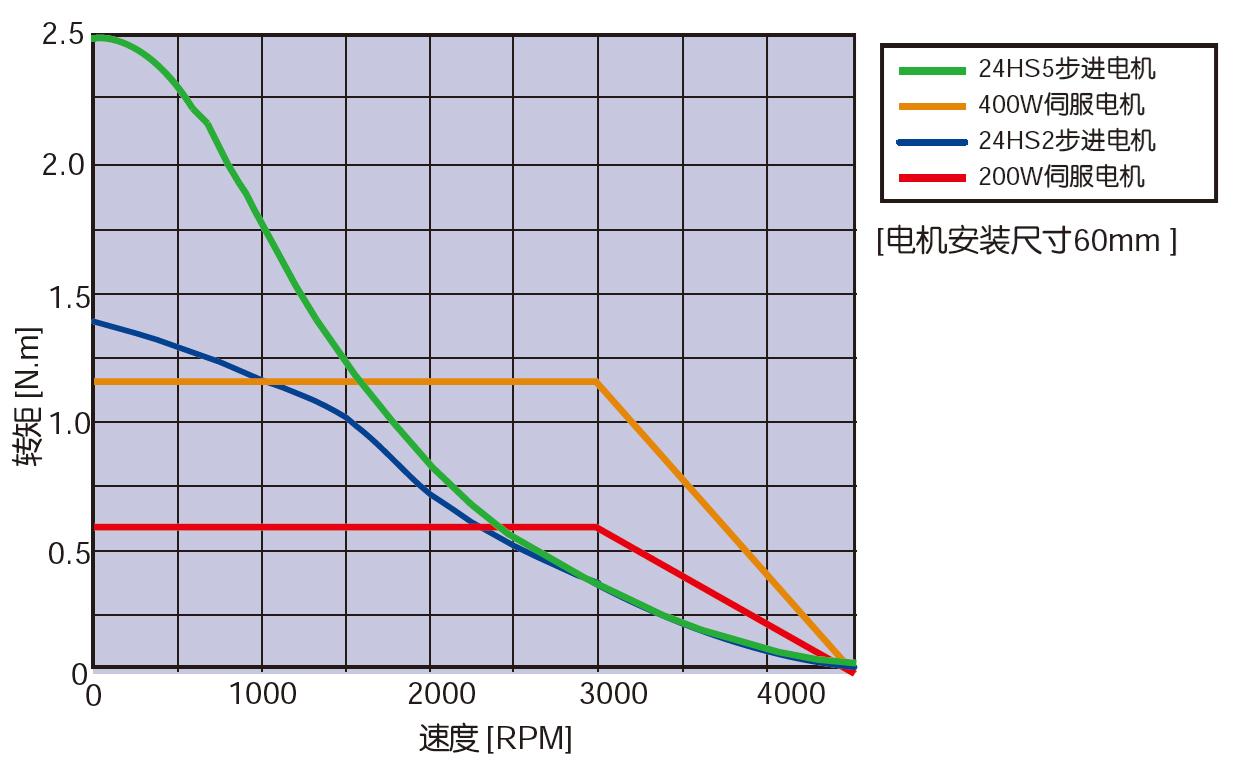 相同尺寸下的伺服電機與步進電機的速度力矩特性比較
