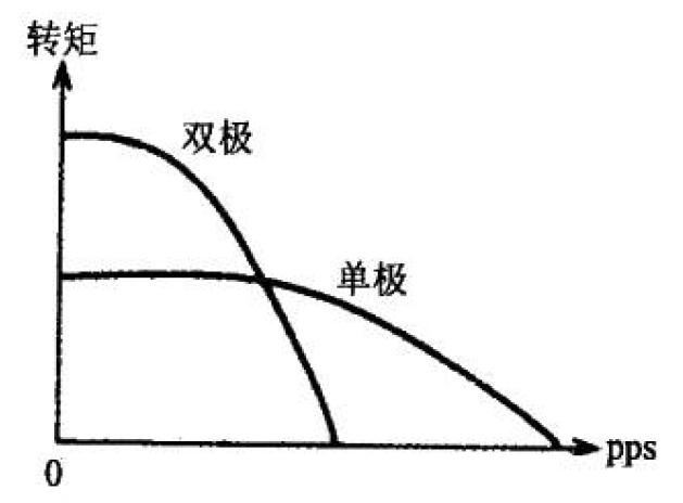 单极驱动与双极驱动的矩频曲线对比