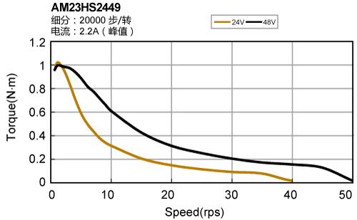 STF,总线控制,步进电机驱动器,上海鸣志
