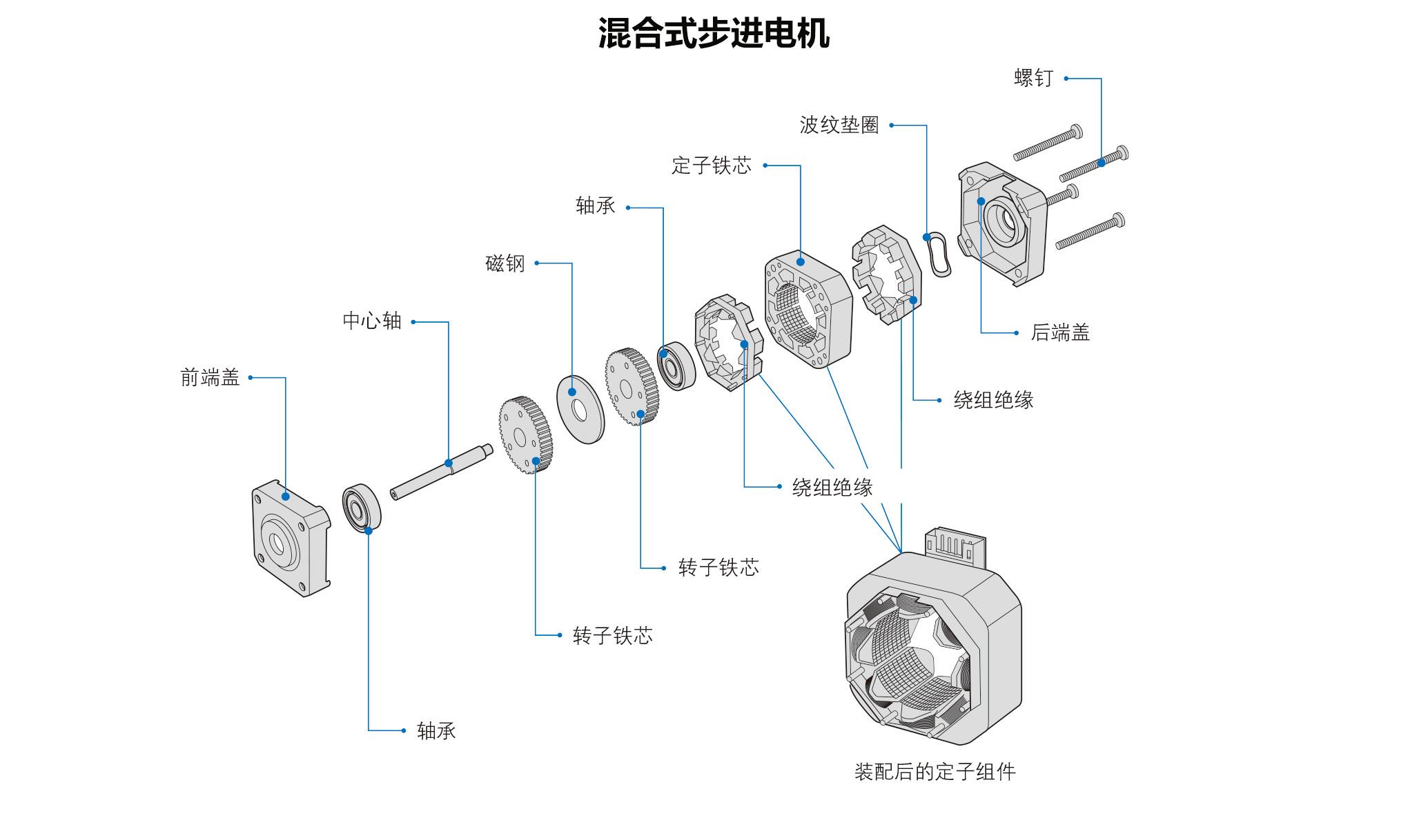混合式步进电机结构图